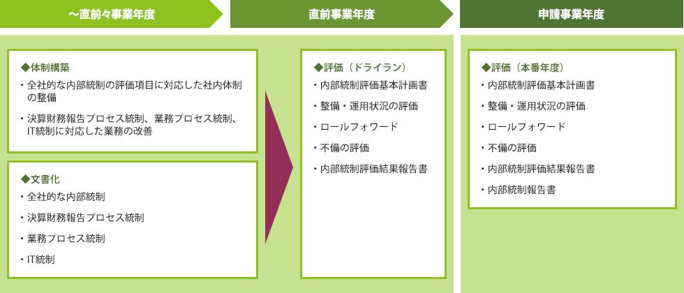 内部統制支援(J-SOX)